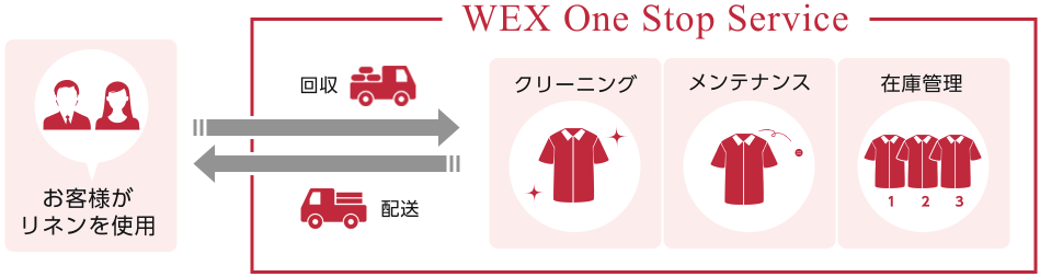 WEX One Stop Service
